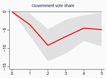 Votos do governo