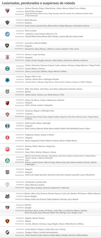 Info lesionados, suspensos e pendurados 17/11/2012 nova (Foto: Editoria de Arte/Globoesporte.com)