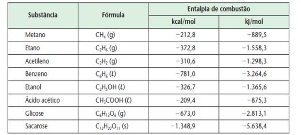 Tabela com substâncias combustão (Foto: Colégio Qi)