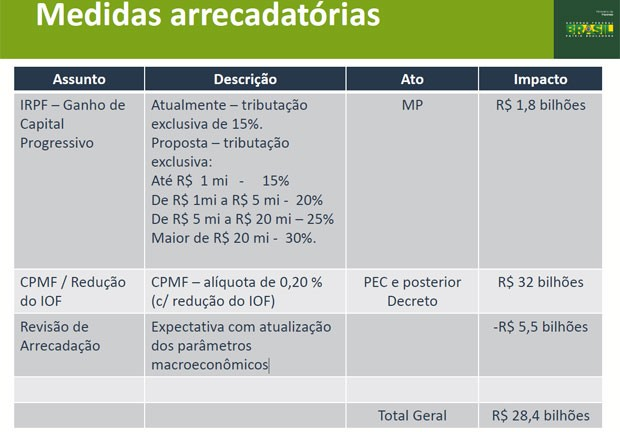 Medidas anunciadas pelo governo para aumentar a arrecadação (Foto: Divulgação)