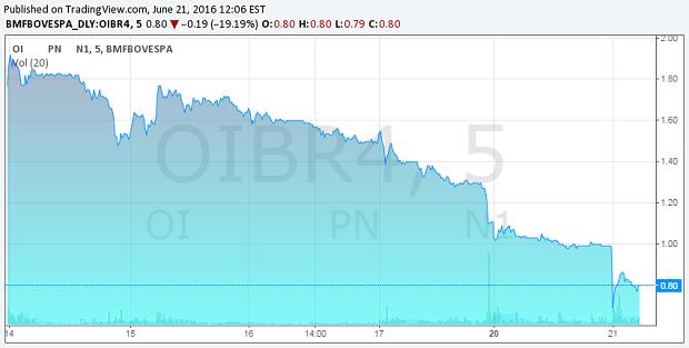 Variação do preço das ações da Oi em 5 dias (Foto: Reprodução / BM&F Bovesá)