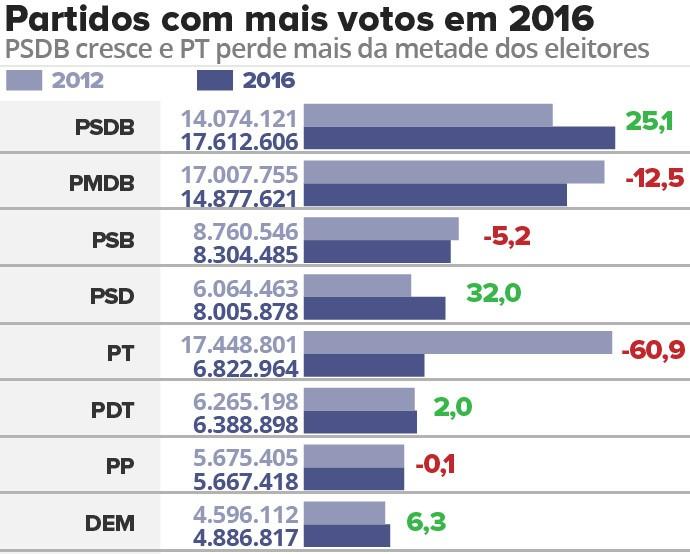Partidos com mais votos