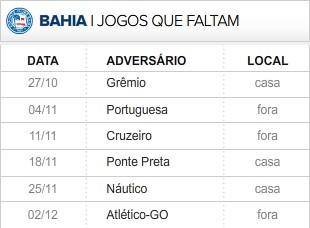Bahia faltam 6 rodadas (Foto: Editoria de Arte / Globoesporte.com)