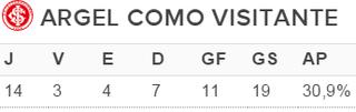 Internacional Inter tabela vitórias fora (Foto: Reprodução)