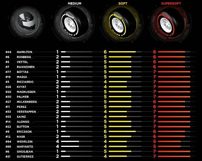 Tabela de pneus - GP da Austrália