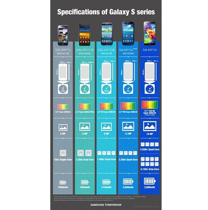 Infográfico foi divulgado pela Samsung (Foto: Reprodução/GSM Arena) (Foto: Infográfico foi divulgado pela Samsung (Foto: Reprodução/GSM Arena))
