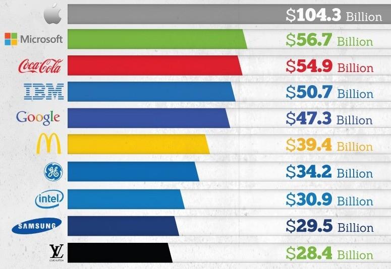 Valor dos logos e logotipos (Foto: reprodução FinancesOnline)