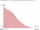Preços dos imóveis têm queda real de 8,95% em 12 meses, diz FipeZap