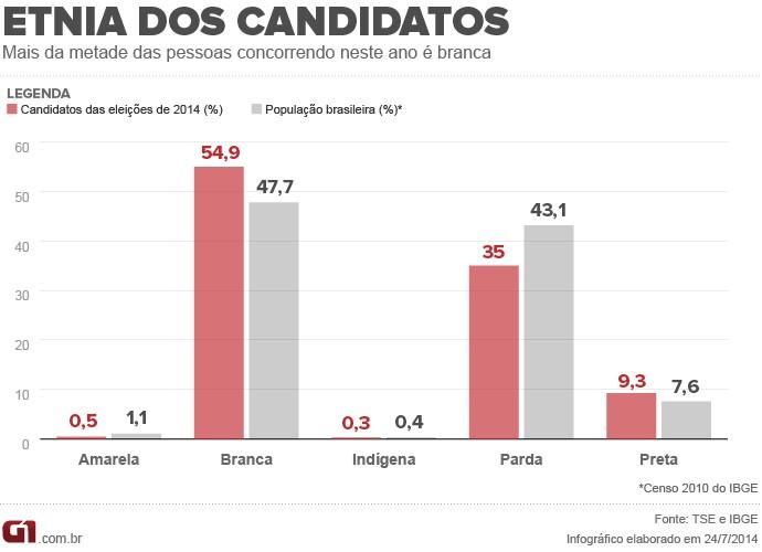 Etnia dos candidatos das eleições de 2014