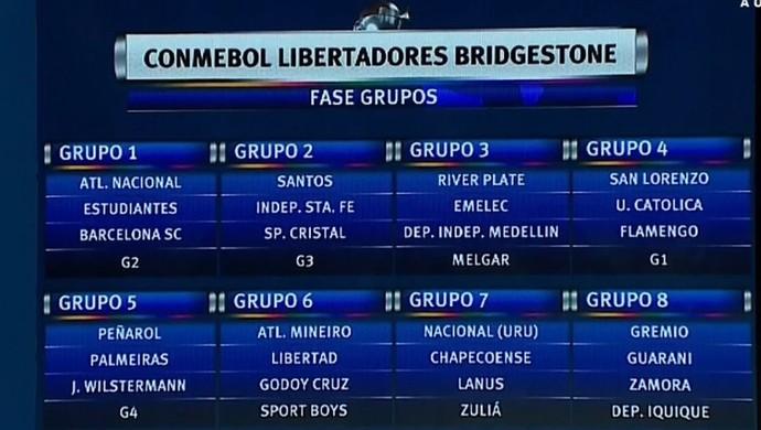 fase de grupos da libertadores (Foto: Reprodução)