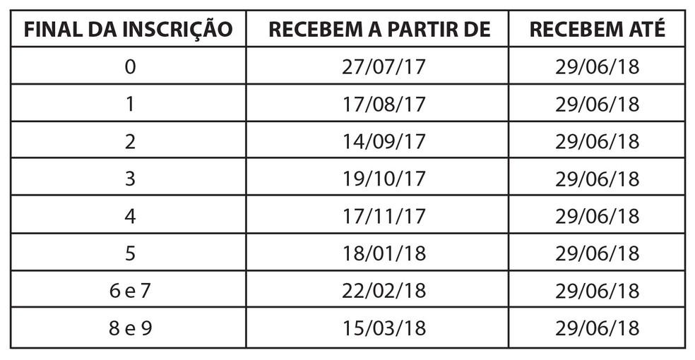 Tabela Pasep 2017-2018 (Foto: Reprodução)