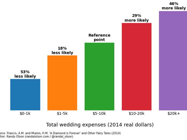 Quanto mais se gasta no casamento, menor a chance de o casal viver feliz para sempre (Foto: Randal Olson)