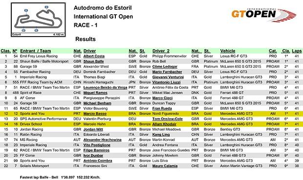 Resultados da GT Open - corrida 1 (Foto: Divulgação)