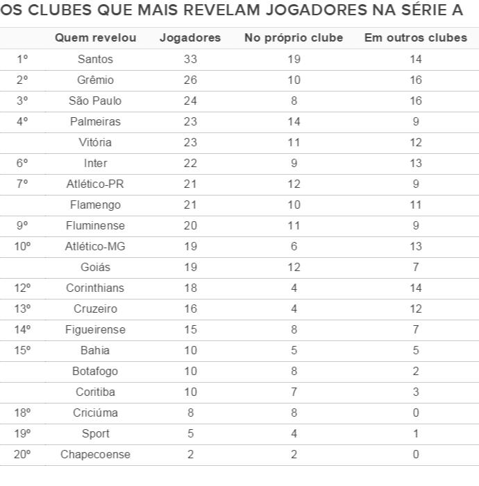 Tabela com clubes que mais revelam jogadores na Série A (Foto: GloboEsporte.com)