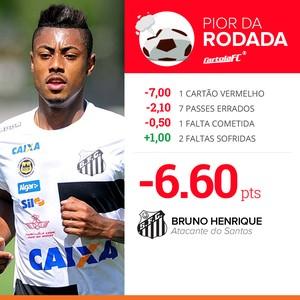 card pior da rodada 4 bruno henrique santos (Foto: Infografia GloboEsporte.com)