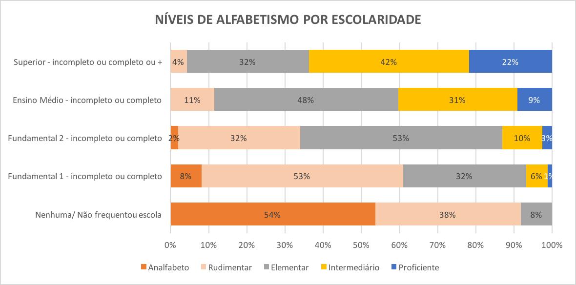 NÍVEL DE ALFABETISMO DA POPULAÇÃO JOVEM E ADULTA