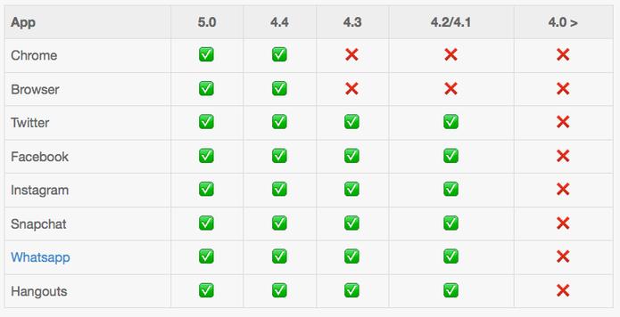 Serviços que suportam emojis no Android  (Foto: Reprodução/Emojipedia)