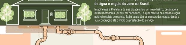 Confira os passos de uma obra de saneamento básico no Brasil  (editar título)