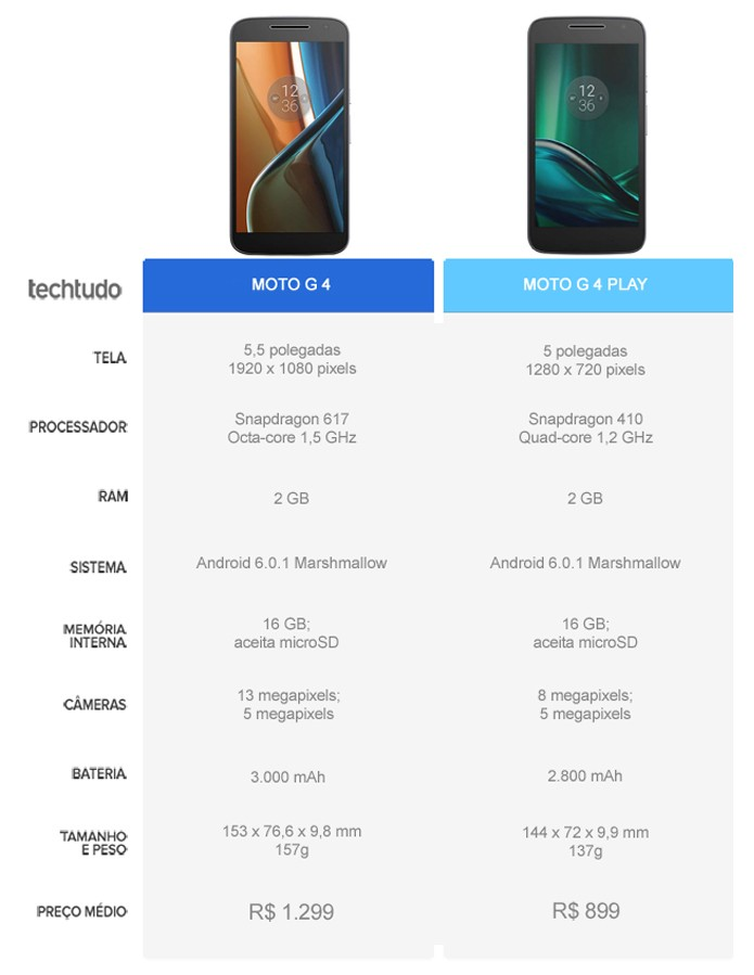 Tabela comparativa entre o Moto G 4 e o Moto G 4 Play (Foto: Arte/TechTudo)