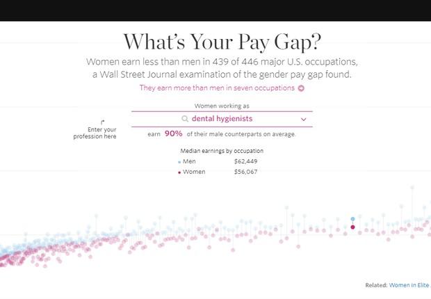 Qual a diferença salarial - Wall Street Journal (Foto: Divulgação)