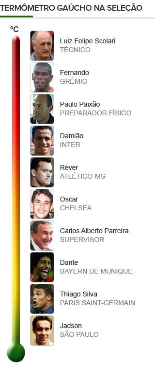 Info_GAUCHOS-SELECAO-2 (Foto: Infoesporte)