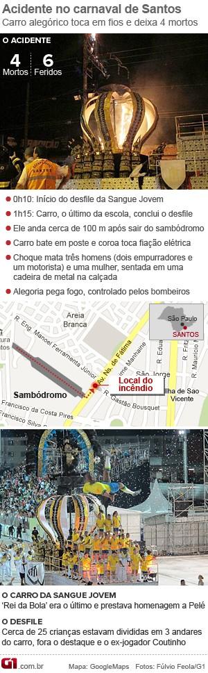 Arte da tragédia no carnaval de Santos (Foto: Arte/G1)