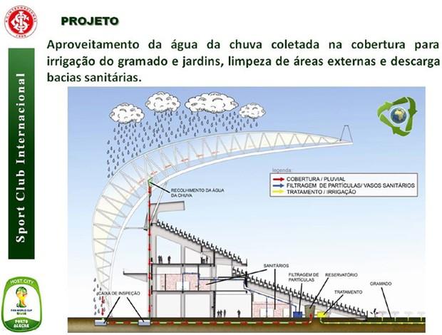 Água da chuva será reaproveitada no Beira-Rio (Foto: Divulgação / Inter)