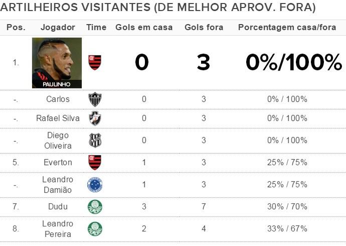 Tabela Artilheiros Caseiros / visitantes - Paulinho (Foto: Globoesporte.com)