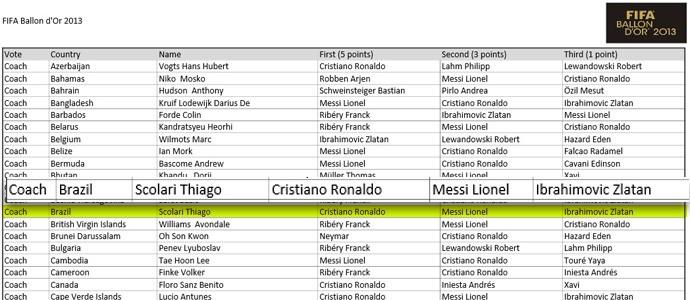 Erro FIFA votos Scolari bola de ouro (Foto: Reprodução)