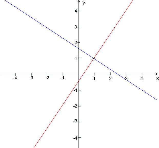 Representação gráfica da equação. (Foto: Colégio Qi)