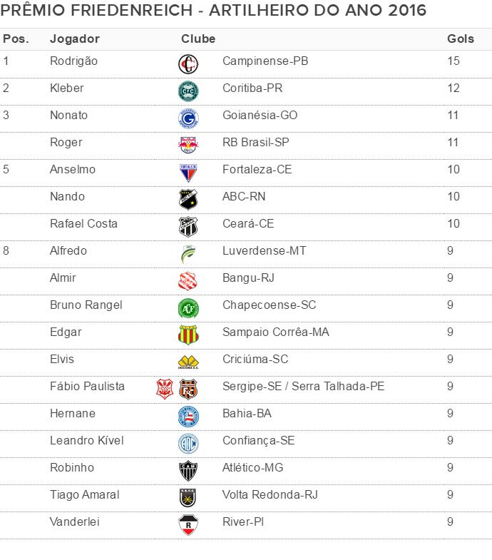 Tabela Artilheiro do Ano 2016-04-11 CERTA (Foto: Globoesporte.com)