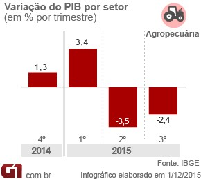 PIB-agropecuaria-3tri15 (Foto: Arte/G1)