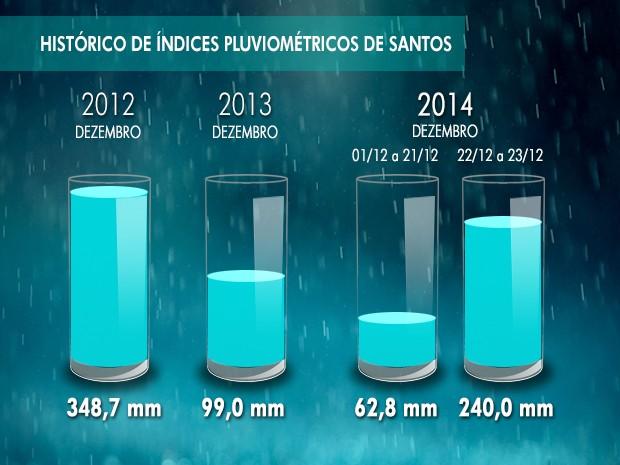 Resultado de imagem para chuvas no brasil indice