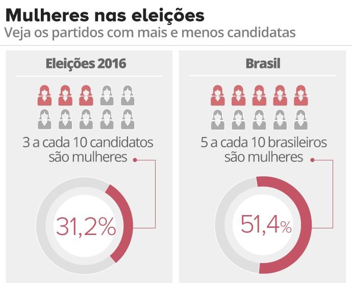 Gráfico proporção de mulheres nas eleições