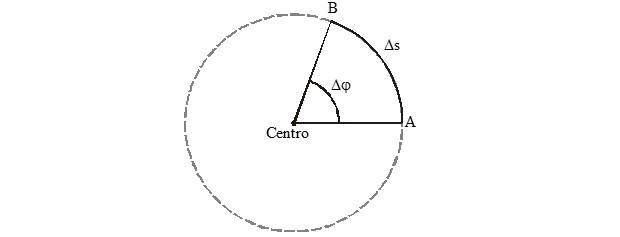 Movimento circular (Foto: Reprodução)