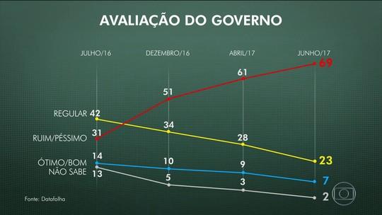 Governo Temer tem aprovação de 7% e reprovação de 69%, diz Datafolha