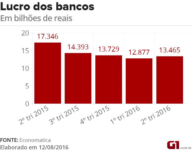 Lucro dos bancos (Foto: G1)