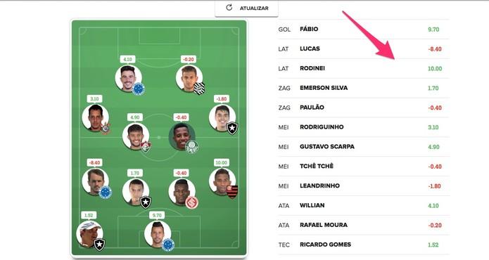 Veja a pontuação parcial de cada jogador do seu time (Foto: Reprodução/Lucas Mendes)