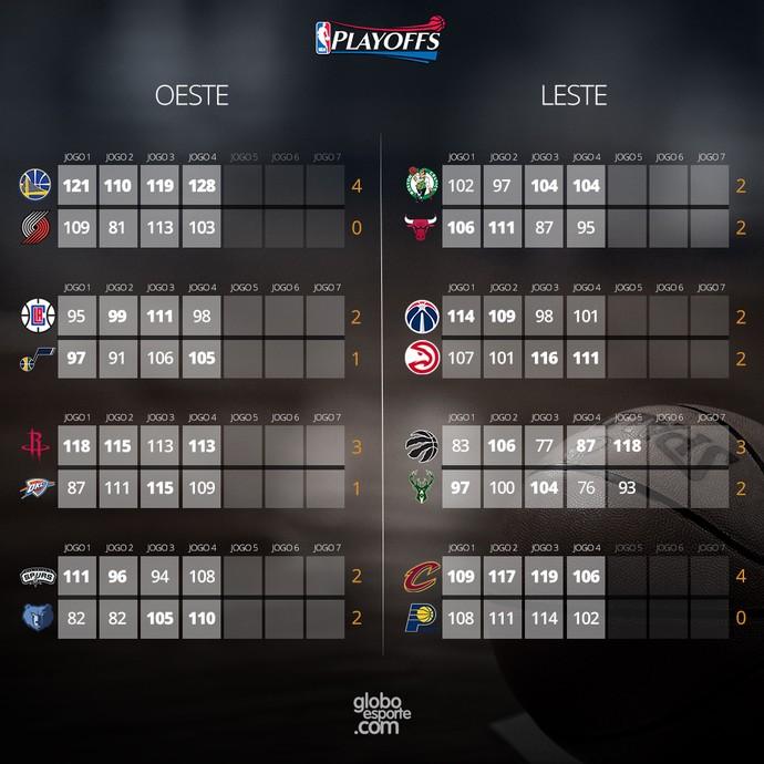 INFO - resultados NBA Playoffs 25/04 (Foto: Editoria de Arte)