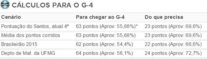 Tabela Grêmio cálculos g-5 (Foto: Reprodução)