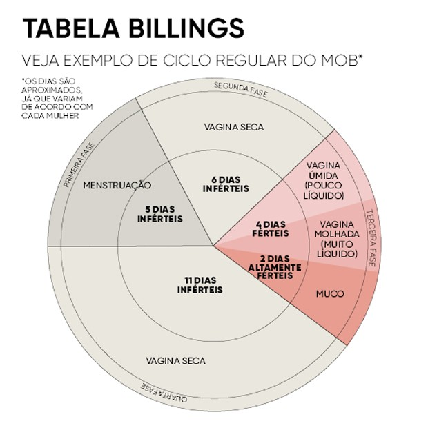 Tabela Bilings (Foto: Crescer)