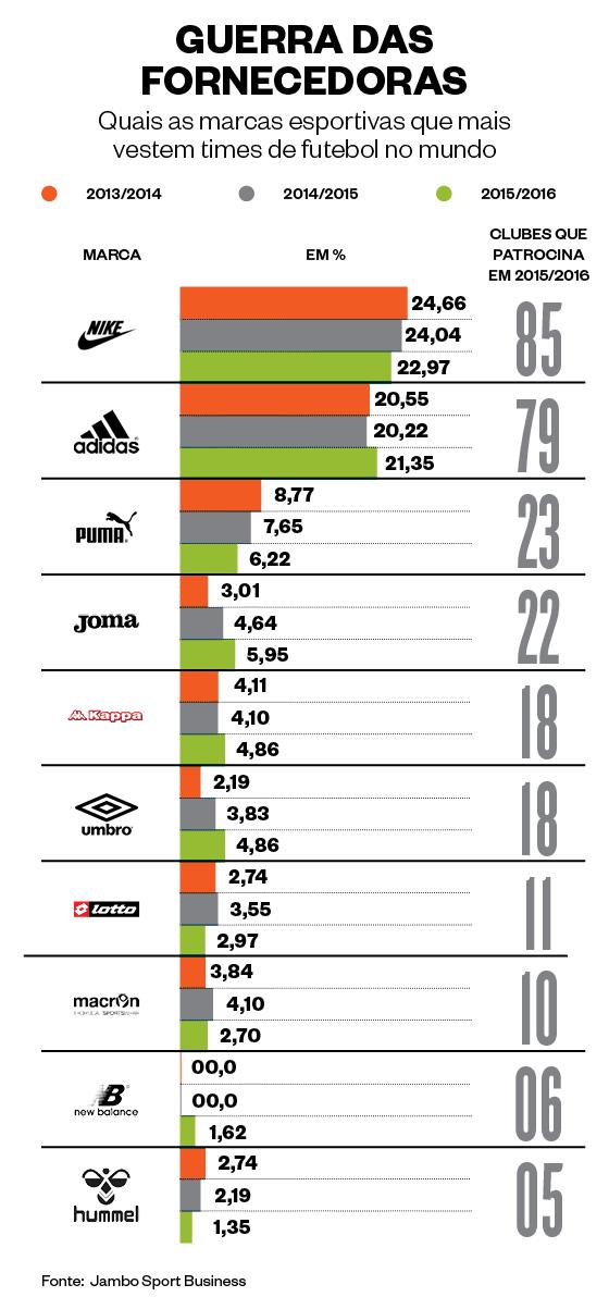 22593682fe332 Gráfico sobre as marcas esportivas que mais vestem os times de futebol no  mundo (Foto