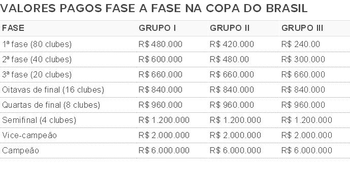 Valores pagos na Copa do Brasil (Foto: GloboEsporte.com)
