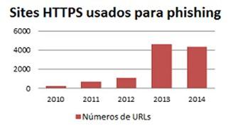 Número de sites HTTPS utilizados para ataques de phishing têm aumentado (Foto: Reprodução/TrendMicro)