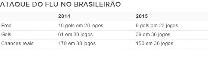 tabela, ataque, fluminense, brasileirão (Foto: Editoria de Arte)
