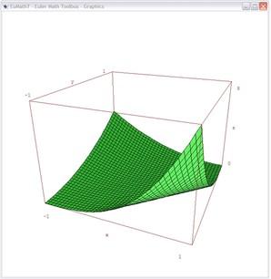 Gráficos matemáticos