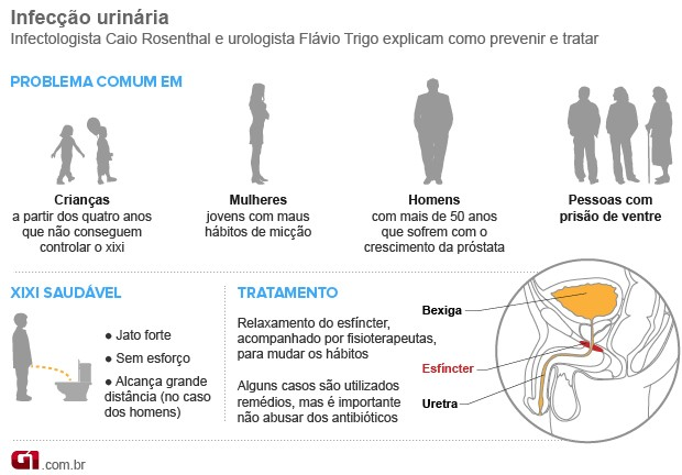 Infecção urinária (Foto: Arte/G1)