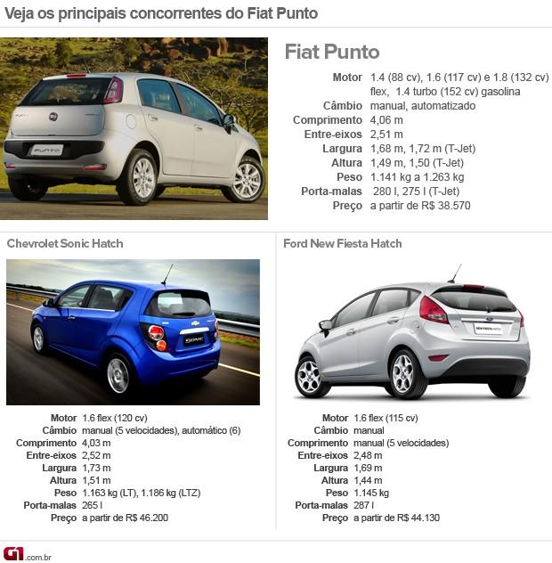 Concorrentes Fiat Punto (Foto: Editoria de Arte/G1)