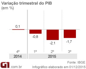 PIB 3º trimestre 2015 (Foto: Editoria de Arte/G1)