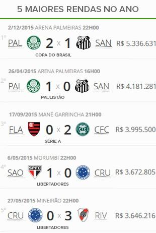 Tabela ranking 5 maiores rendas do ano (Foto: Globoesporte.com)